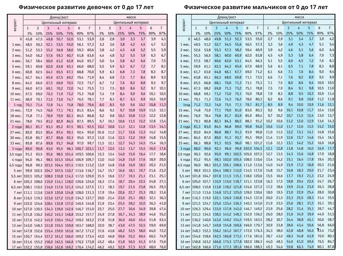 Какой рост нормальный, таблица роста для подростка
