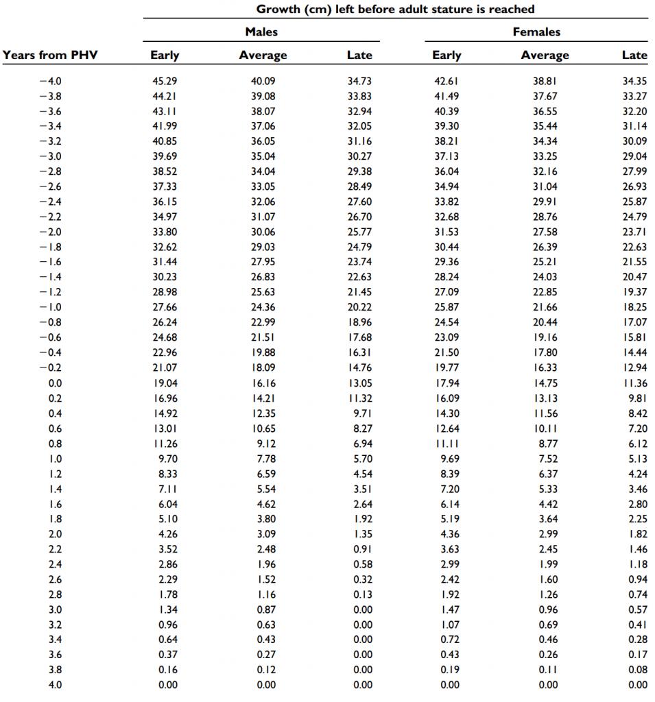 Таблица остаточного роста помогает понять на сколько вы вырастите.